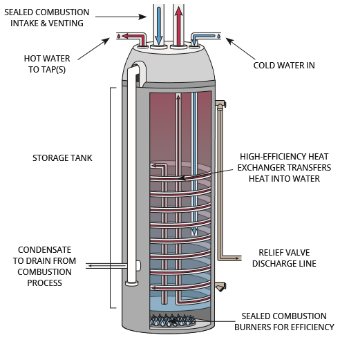 What Are Condensing Storage Tank Water Heaters Better Homes Bc