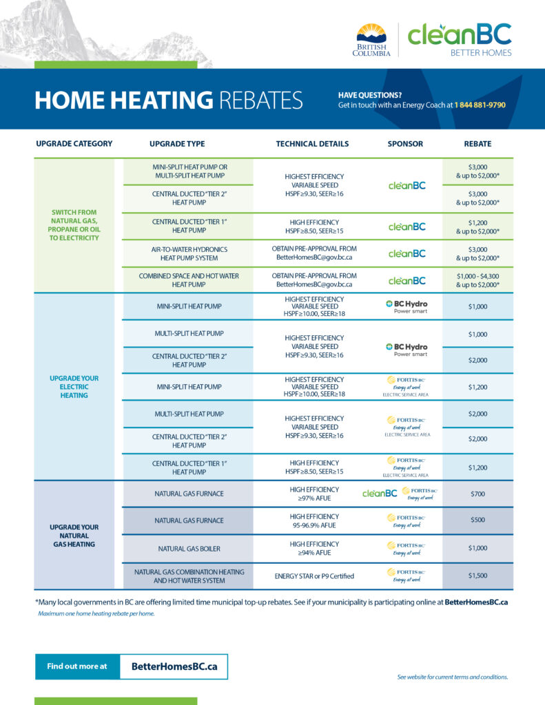 Better Homes BC Rebate Chart Preview